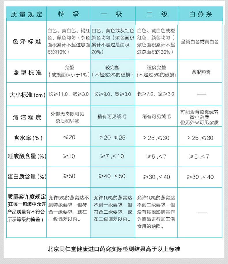 白燕盏燕窝礼盒90g-等级介绍